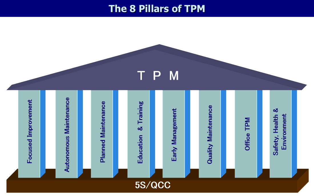 the 8 pillars of TPM
